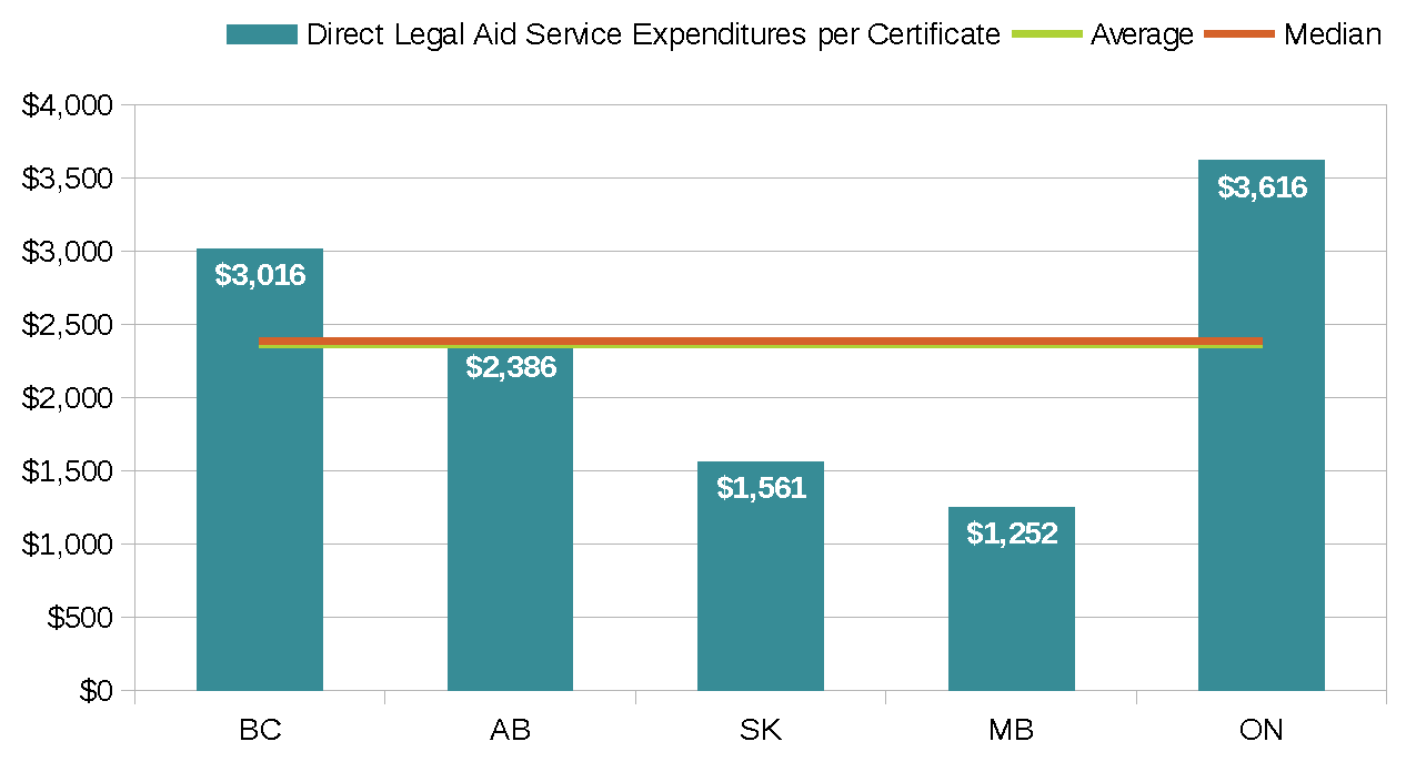 Legal Aid Costs graph