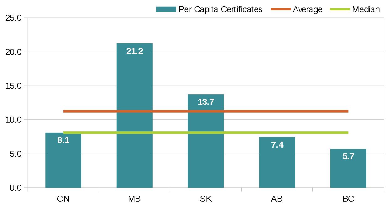 per capita certificates